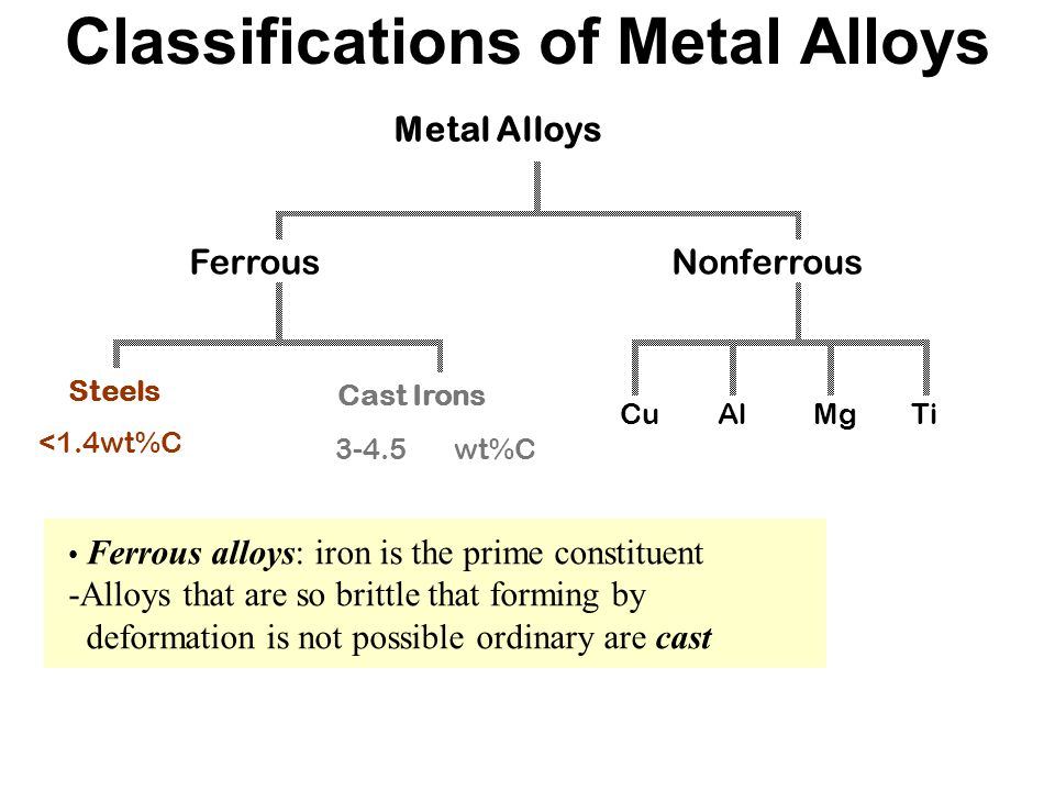 Classifications of Metal Alloys