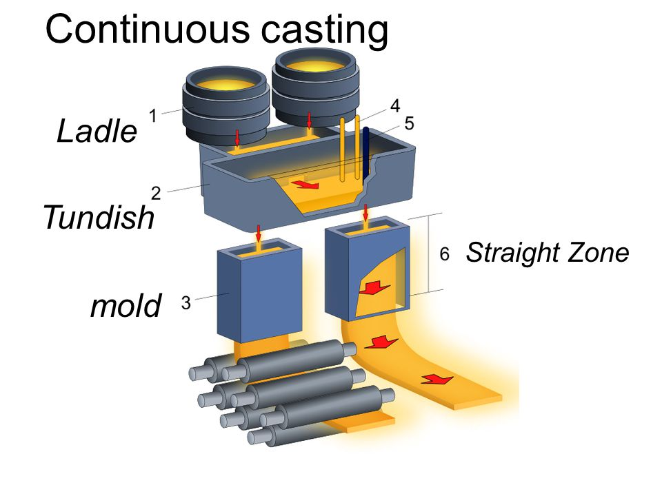 Continuous casting Ladle Tundish Straight Zone mold