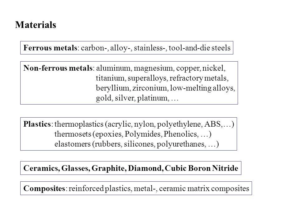 Materials Ferrous metals: carbon-, alloy-, stainless-, tool-and-die steels. Non-ferrous metals: aluminum, magnesium, copper, nickel,