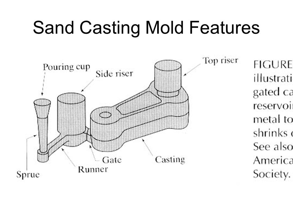Sand Casting Mold Features
