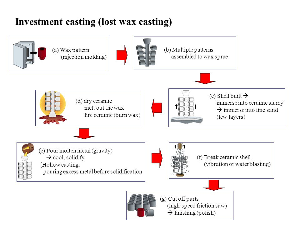 Investment casting (lost wax casting)