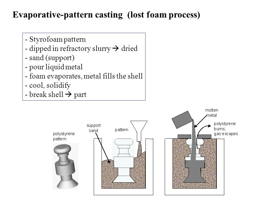 Evaporative-pattern casting (lost foam process)