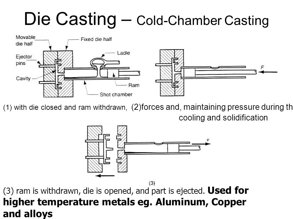 Die Casting – Cold-Chamber Casting