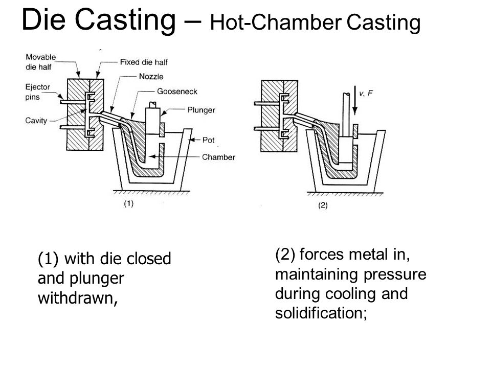 Die Casting – Hot-Chamber Casting