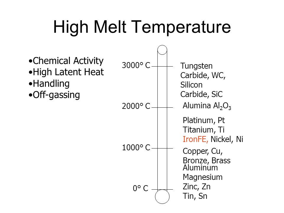 High Melt Temperature Chemical Activity High Latent Heat Handling