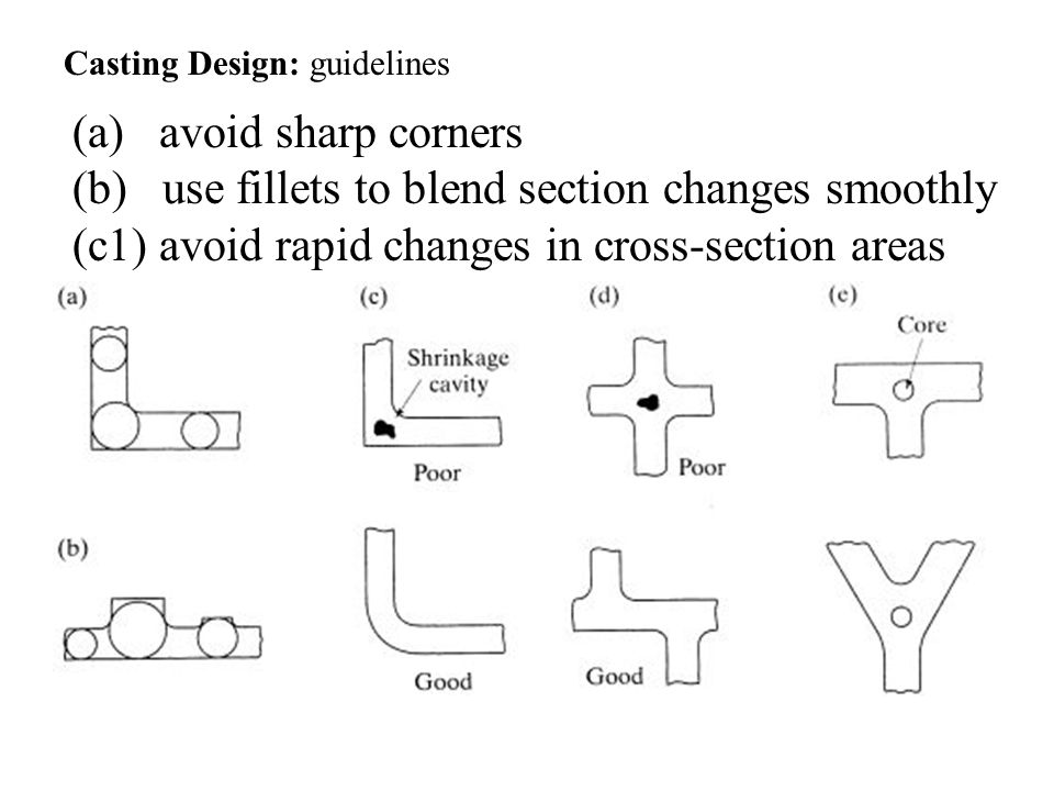 (a) avoid sharp corners