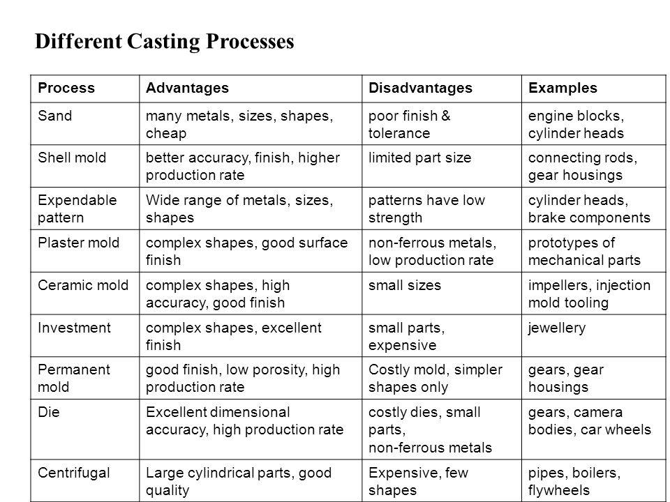 Different Casting Processes