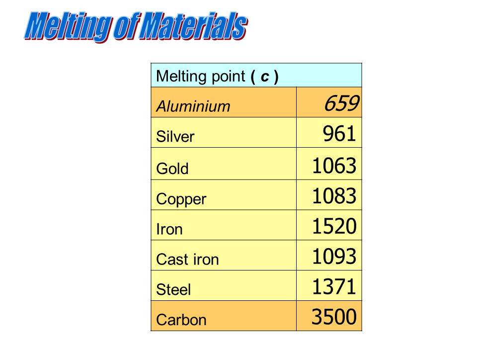 Melting of Materials Melting point ( c ) Aluminium. 659. Silver. 961. Gold. 1063. Copper. 1083.
