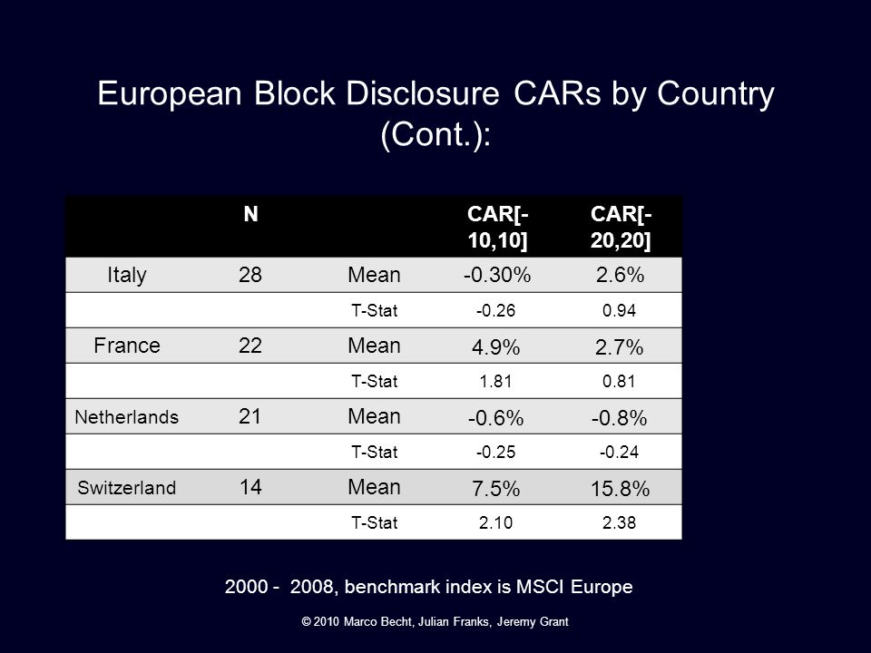 European Block Disclosure CARs by Country (Cont.):