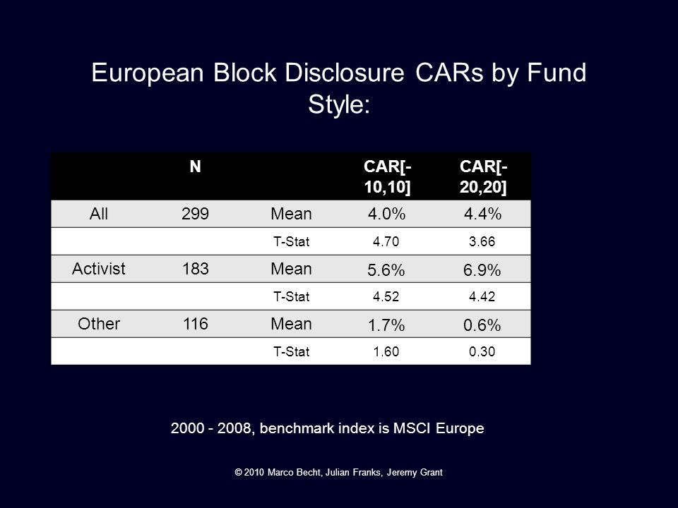 European Block Disclosure CARs by Fund Style: