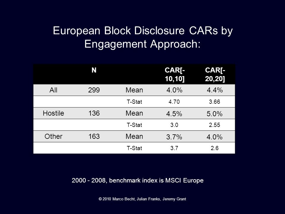 European Block Disclosure CARs by Engagement Approach: