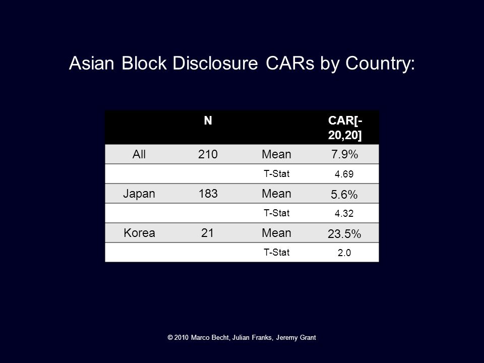 Asian Block Disclosure CARs by Country: