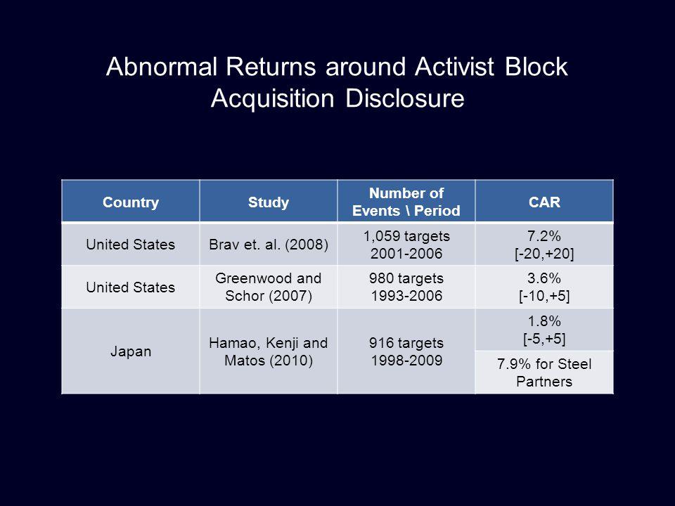 Abnormal Returns around Activist Block Acquisition Disclosure