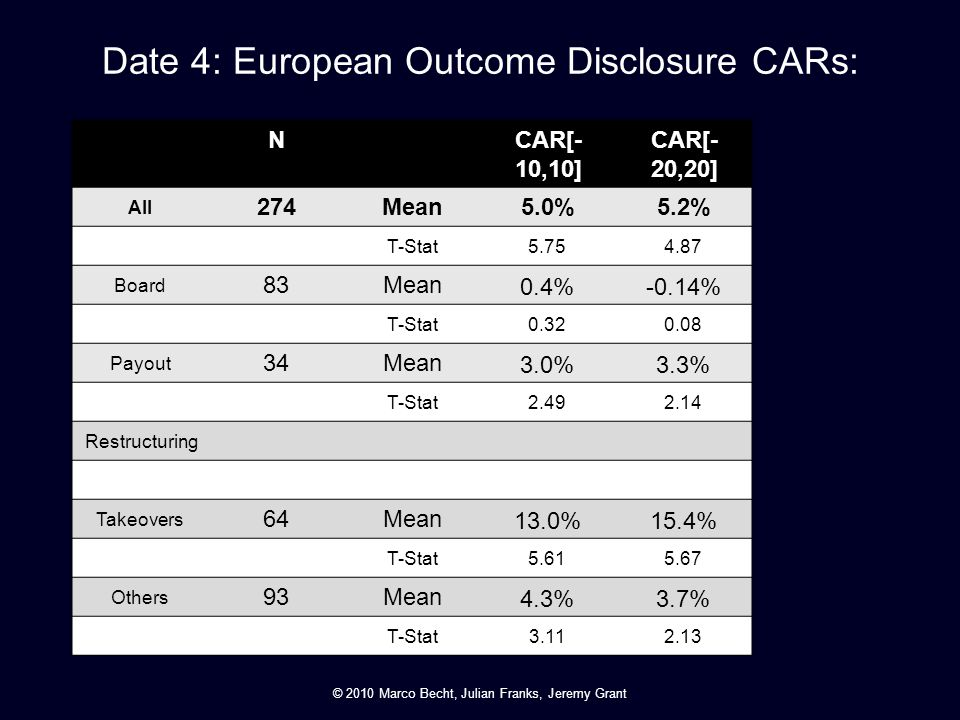 Date 4: European Outcome Disclosure CARs: