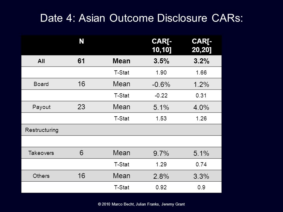 Date 4: Asian Outcome Disclosure CARs: