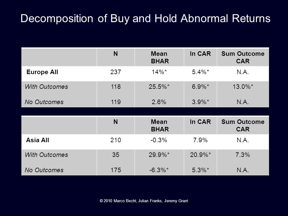 Decomposition of Buy and Hold Abnormal Returns