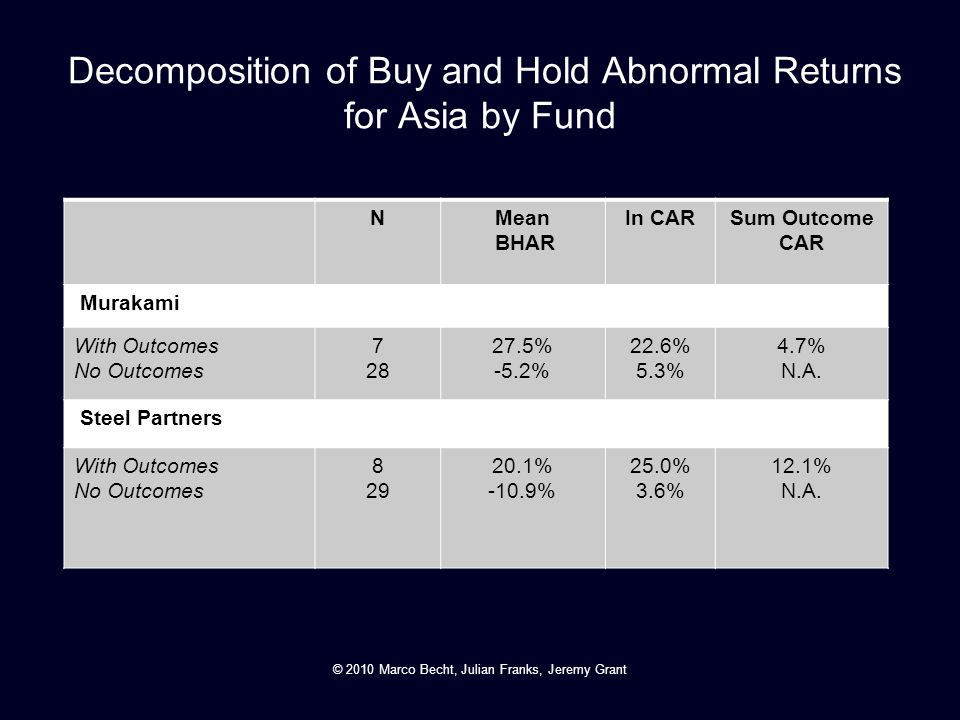 Decomposition of Buy and Hold Abnormal Returns for Asia by Fund