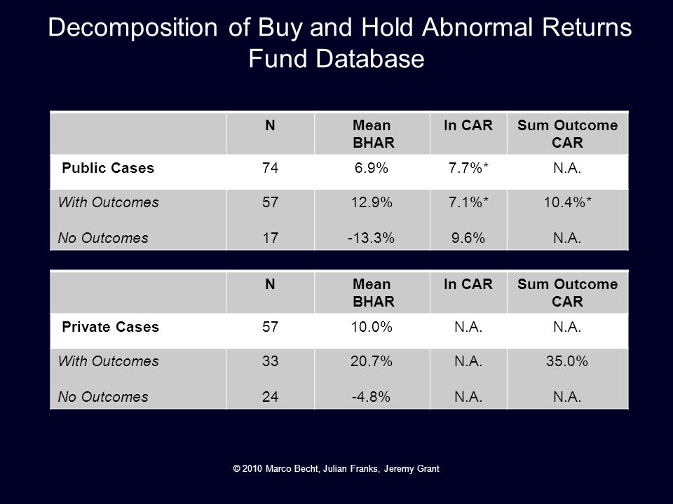 Decomposition of Buy and Hold Abnormal Returns Fund Database
