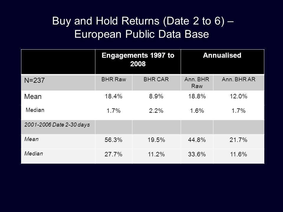 Buy and Hold Returns (Date 2 to 6) – European Public Data Base