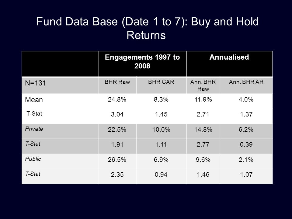Fund Data Base (Date 1 to 7): Buy and Hold Returns