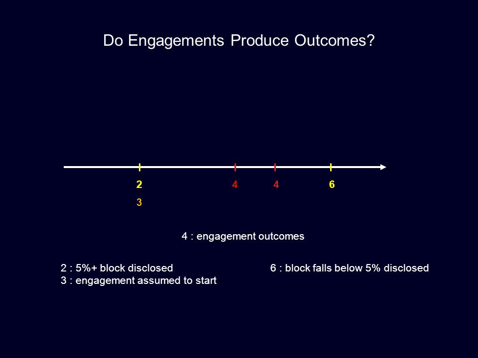 Do Engagements Produce Outcomes