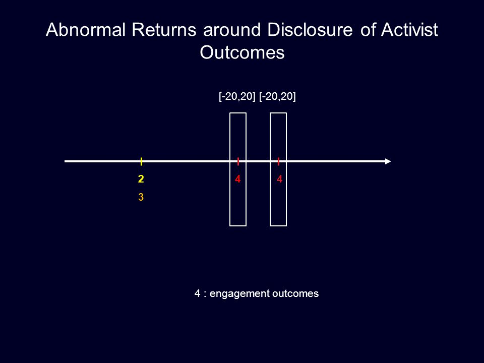 Abnormal Returns around Disclosure of Activist Outcomes