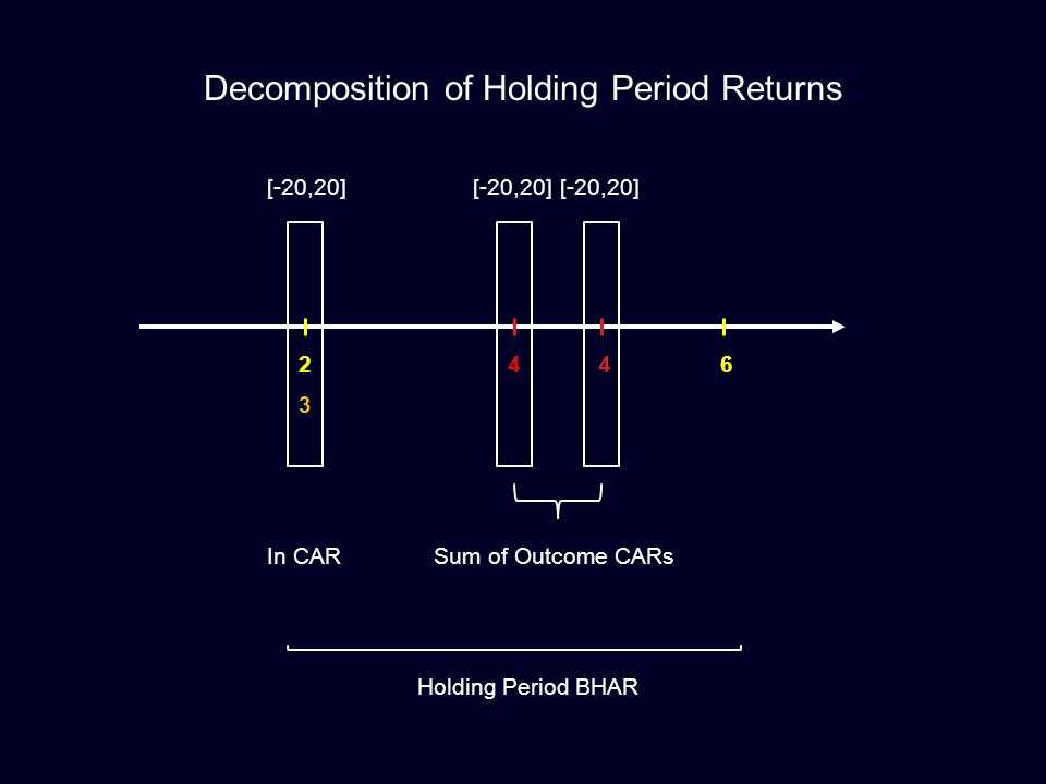 Decomposition of Holding Period Returns