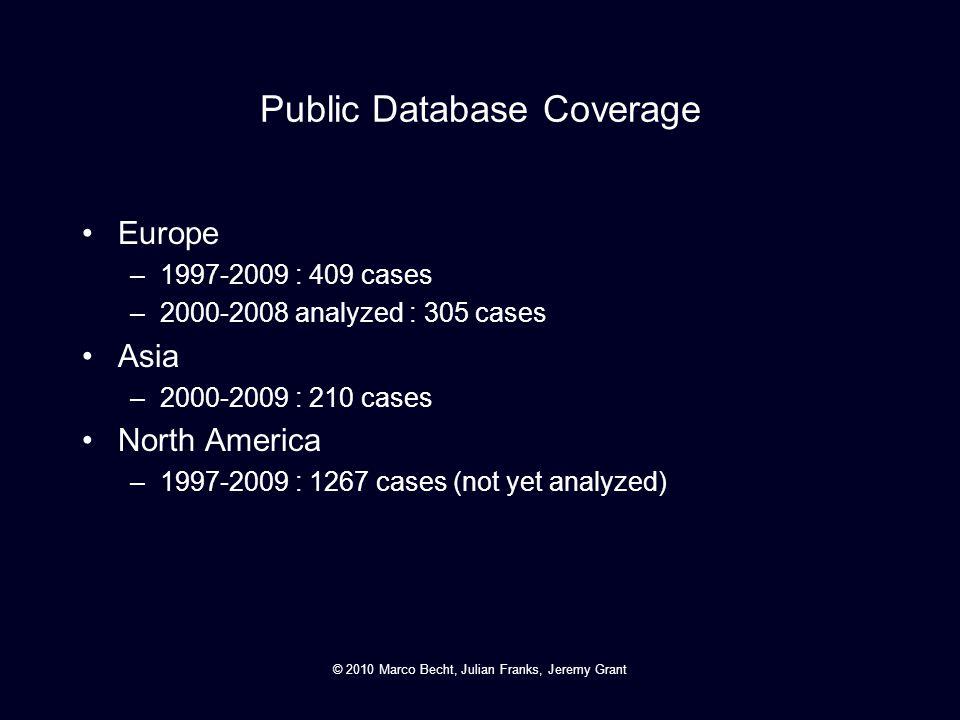 Public Database Coverage