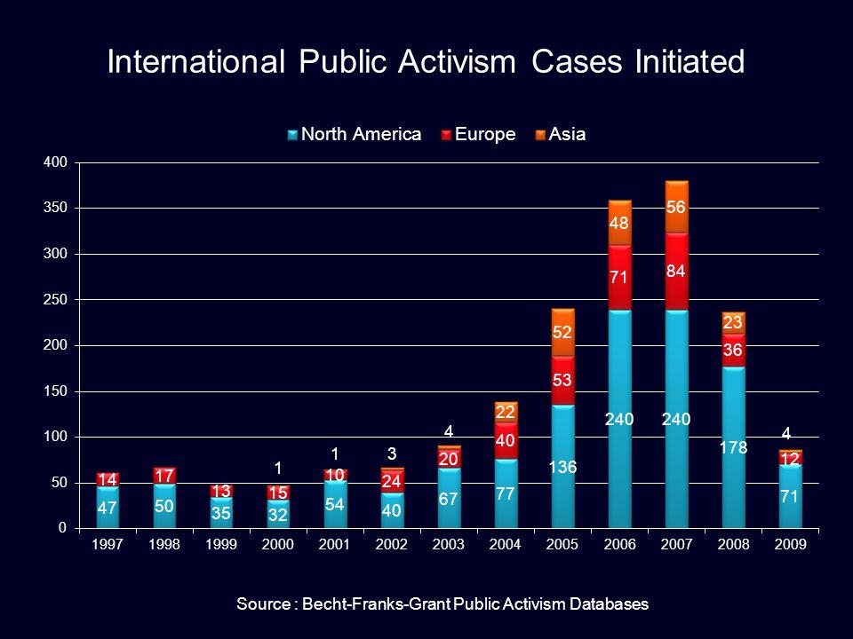 International Public Activism Cases Initiated