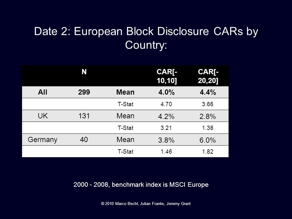 Date 2: European Block Disclosure CARs by Country: