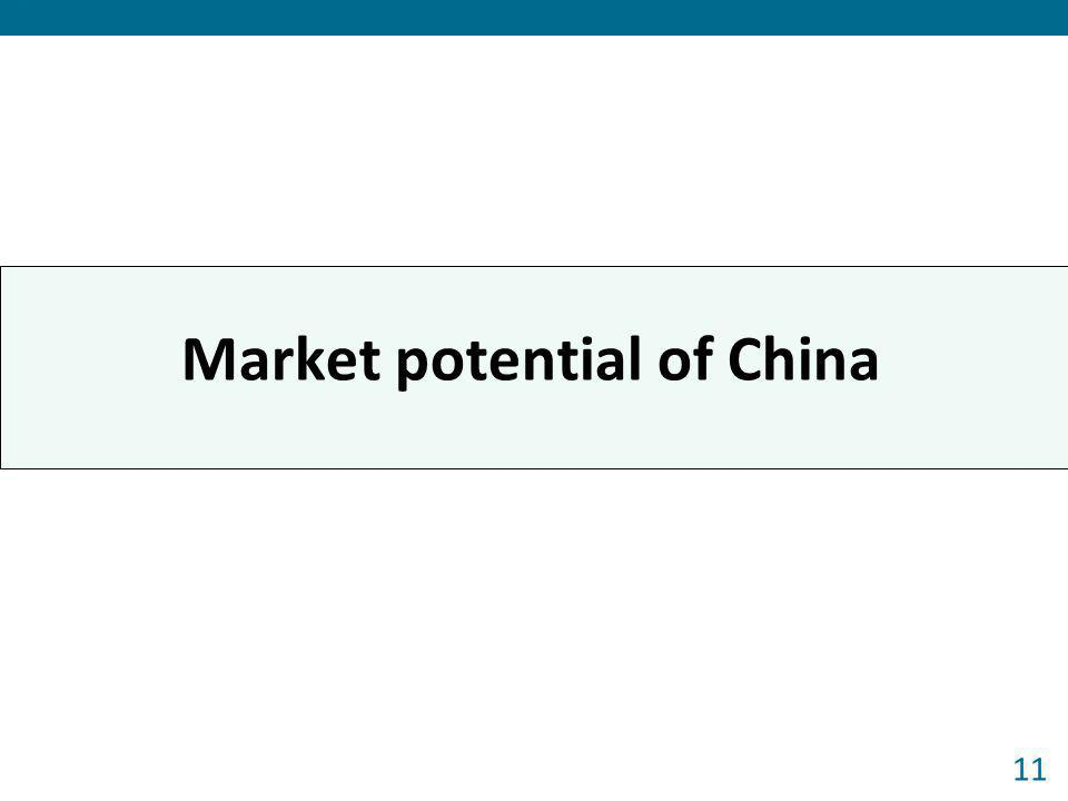 Market potential of China