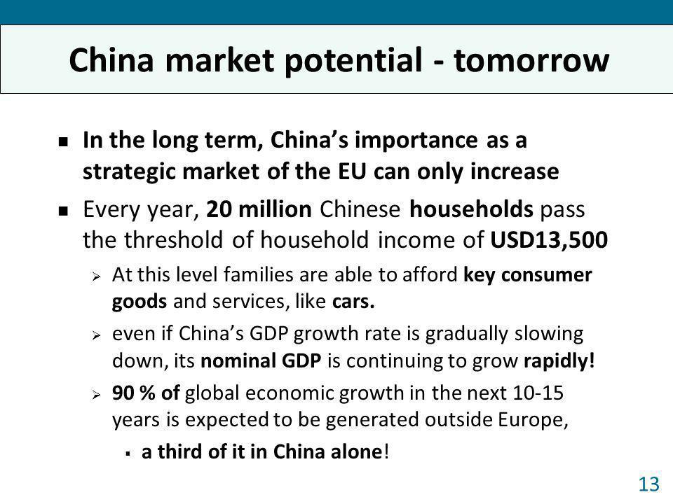China market potential - tomorrow
