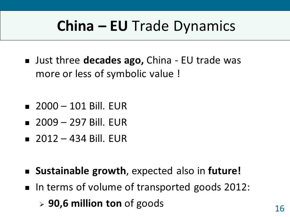 China – EU Trade Dynamics