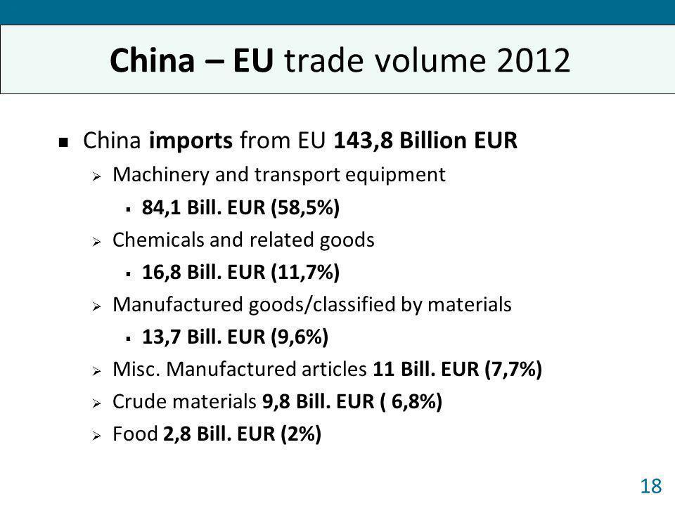 China – EU trade volume 2012 China imports from EU 143,8 Billion EUR