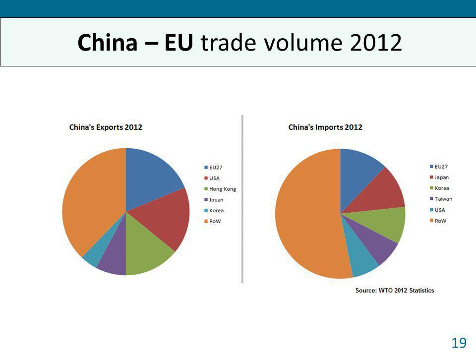 China – EU trade volume 2012