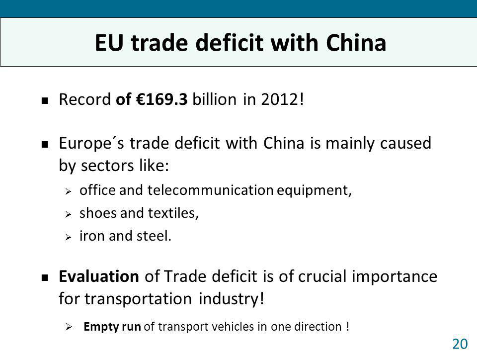 EU trade deficit with China