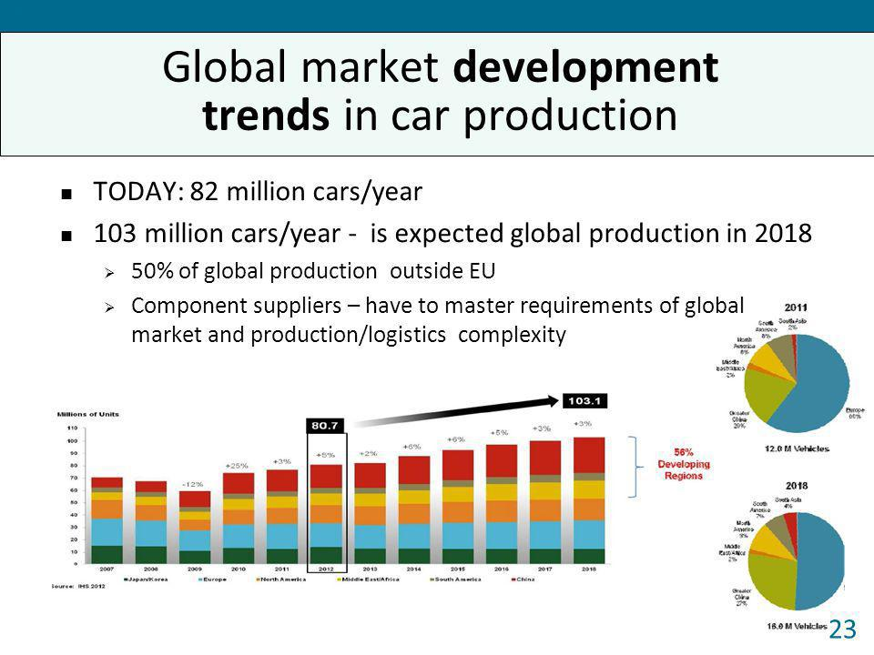 Global market development trends in car production