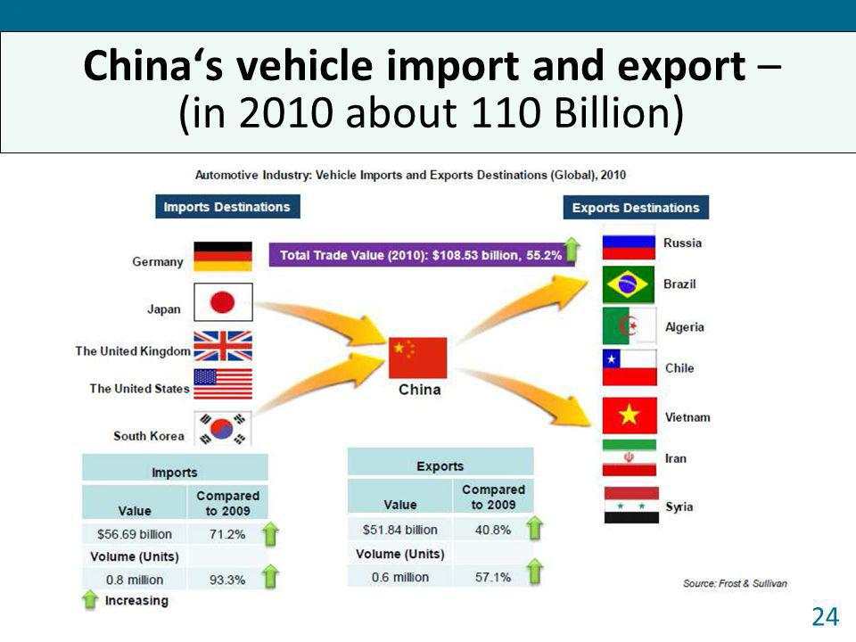 China's vehicle import and export – (in 2010 about 110 Billion)