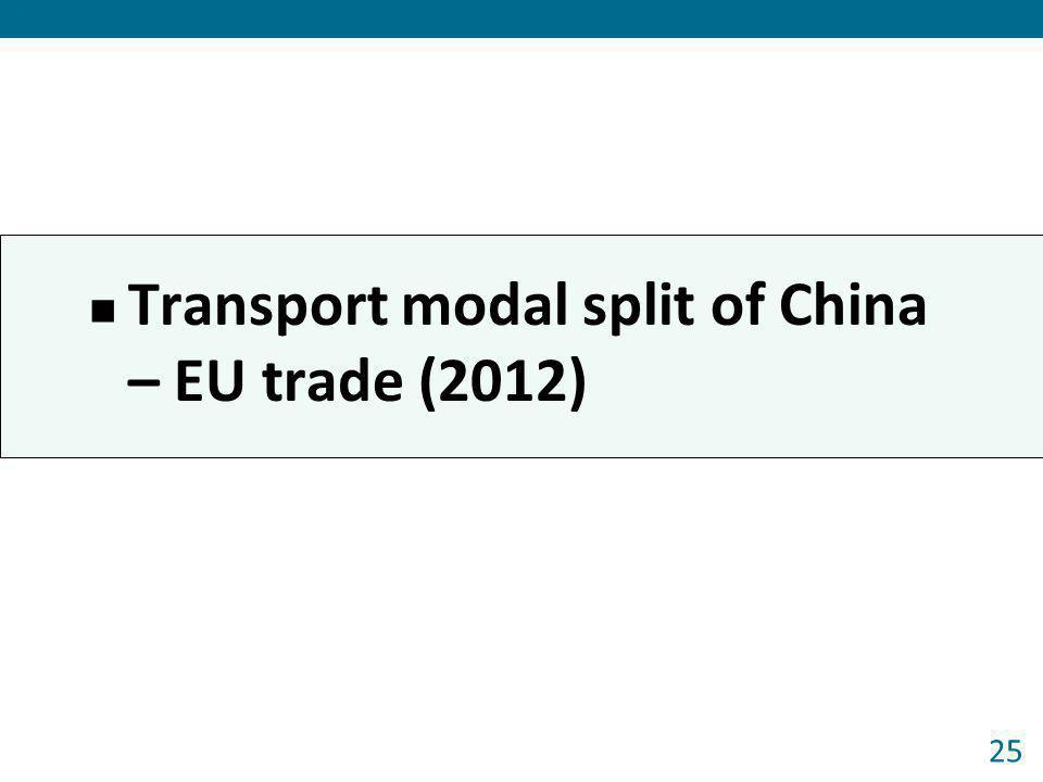 Transport modal split of China – EU trade (2012)