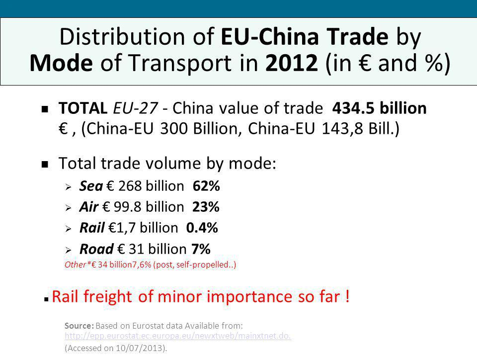 Forum 2013 Distribution of EU-China Trade by Mode of Transport in 2012 (in € and %)
