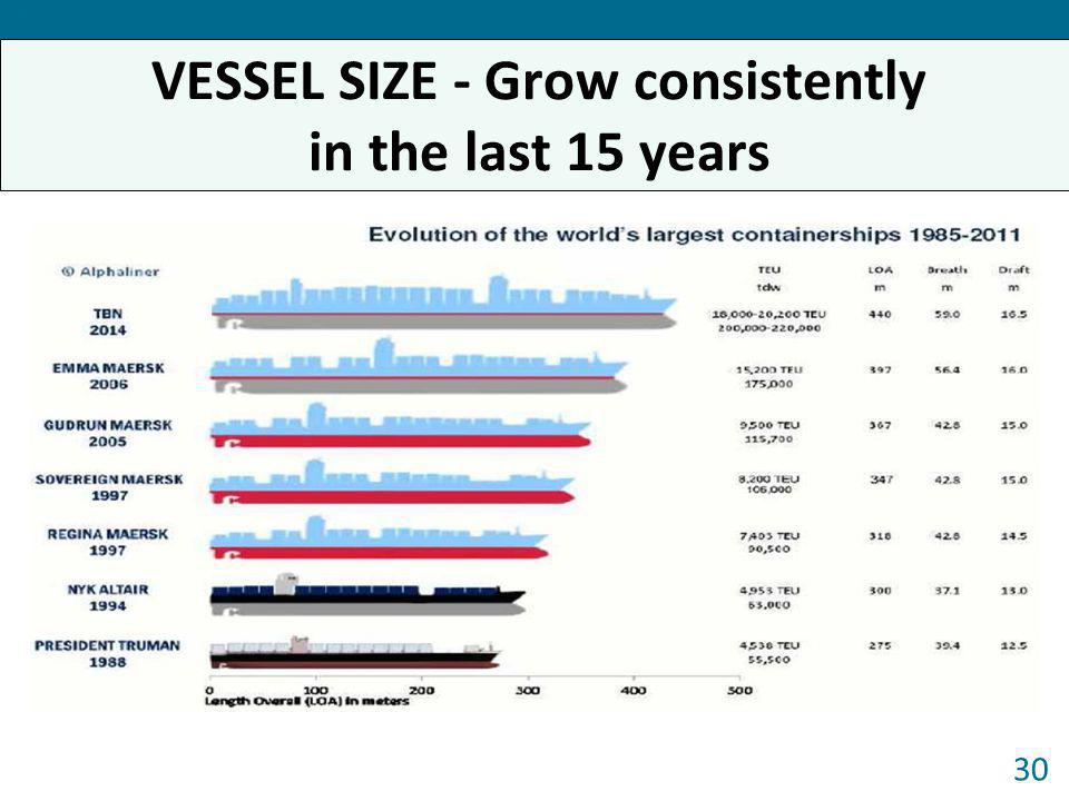 VESSEL SIZE - Grow consistently in the last 15 years