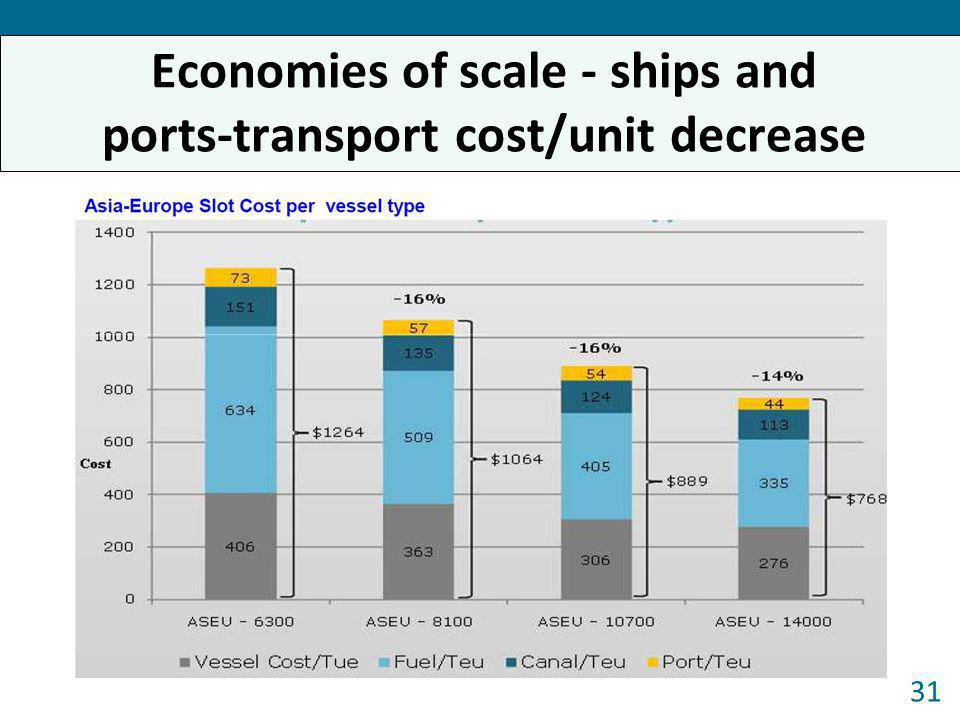 Economies of scale - ships and ports-transport cost/unit decrease
