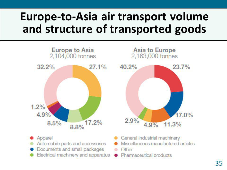 Europe-to-Asia air transport volume and structure of transported goods