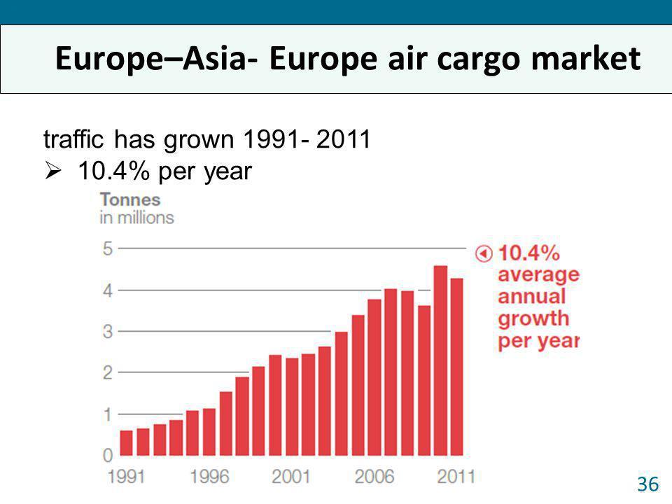 Europe–Asia- Europe air cargo market