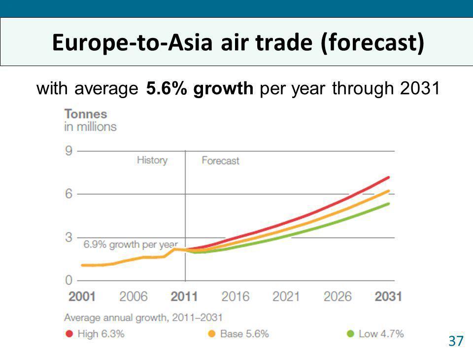Europe-to-Asia air trade (forecast)