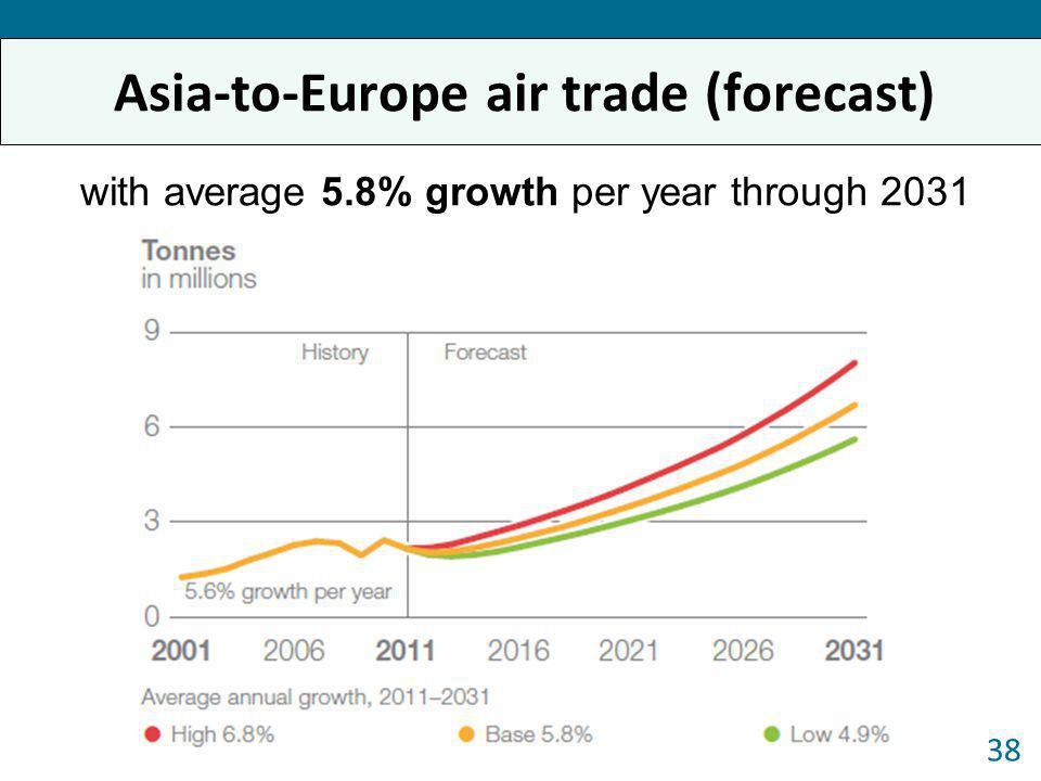 Asia-to-Europe air trade (forecast)