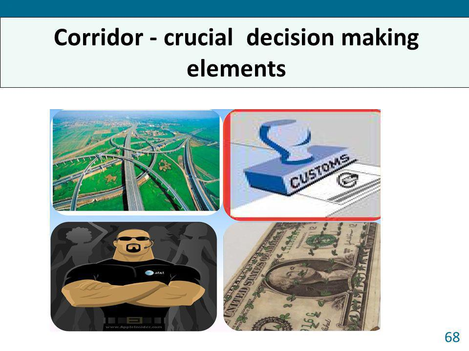 Corridor - crucial decision making elements