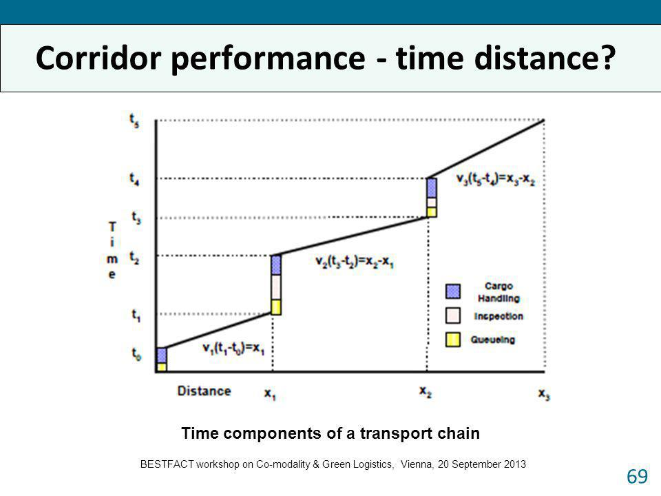 Corridor performance - time distance