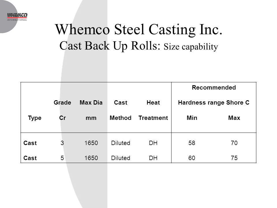 Whemco Steel Casting Inc. Cast Back Up Rolls: Size capability