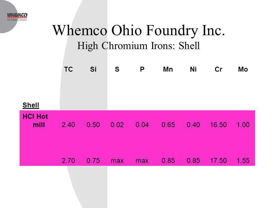 Whemco Ohio Foundry Inc. High Chromium Irons: Shell